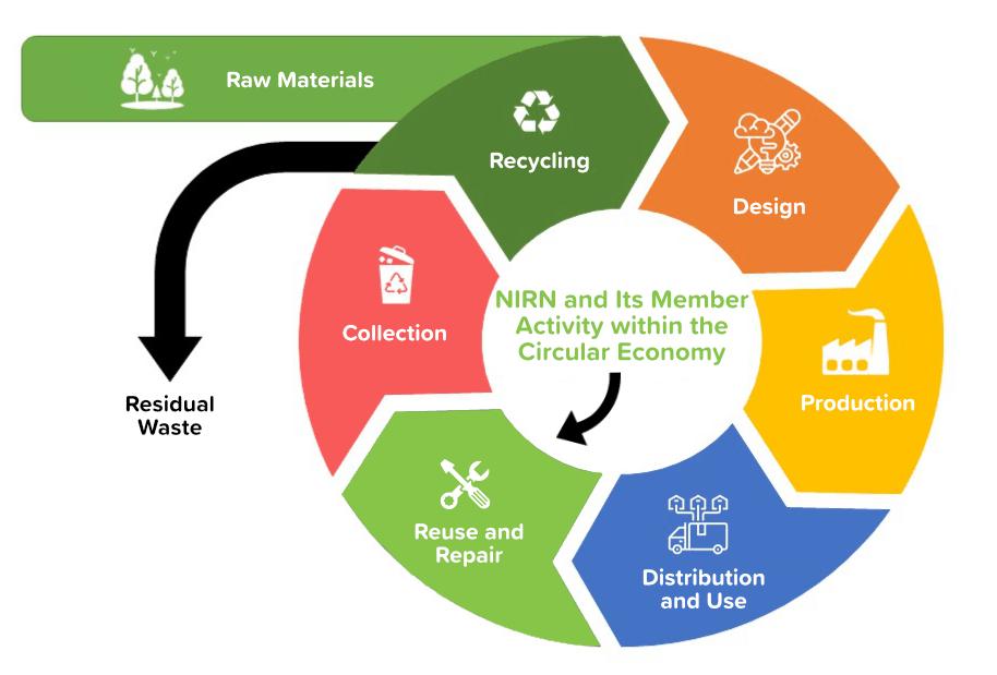 Circular Economy Graphic
