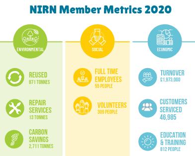 Member Metrics
